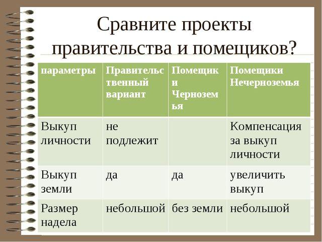 Сравните проекты правительства и помещиков? параметрыПравительственный вариа...