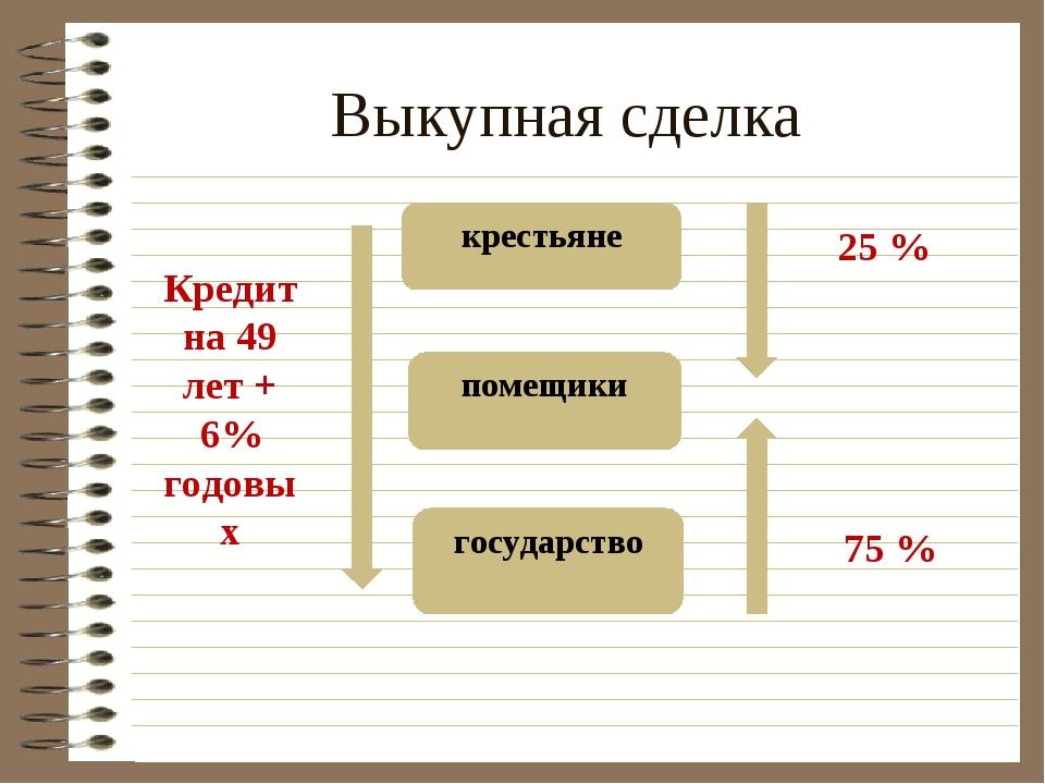 Выкупная сделка помещики государство крестьяне 25 % 75 % Кредит на 49 лет + 6...
