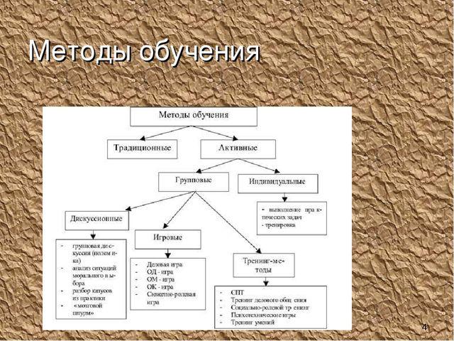 Методы обучения *