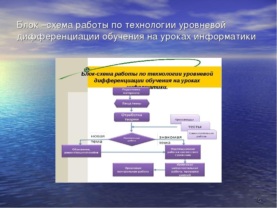 Блок –схема работы по технологии уровневой дифференциации обучения на уроках...