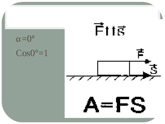 α=0° Cos0°=1