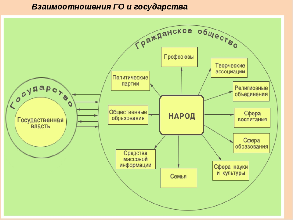 Взаимоотношения ГО и государства
