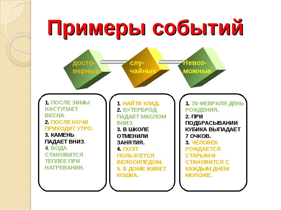 Примеры событий досто- верные слу- чайные Нeвоз- можные 1. ПОСЛЕ ЗИМЫ НАСТУПА...
