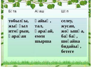 Бұта  Ағаш Шөп тобылғы, жыңғыл итмұрын, қараған қайың, тал, қарағай, емен ш