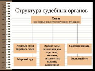 Структура судебных органов Сенат (надзорные и контролирующие функции) Уездный