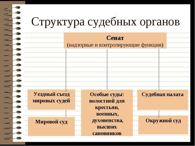 Структура судебных органов Сенат (надзорные и контролирующие функции) Уездный...