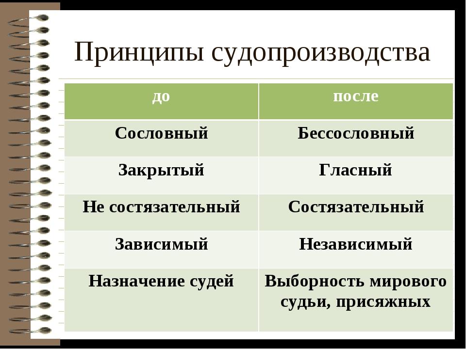 Принципы судопроизводства допосле СословныйБессословный ЗакрытыйГласный Не...
