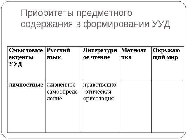 Приоритеты предметного содержания в формировании УУД Смысловые акценты УУДРу...