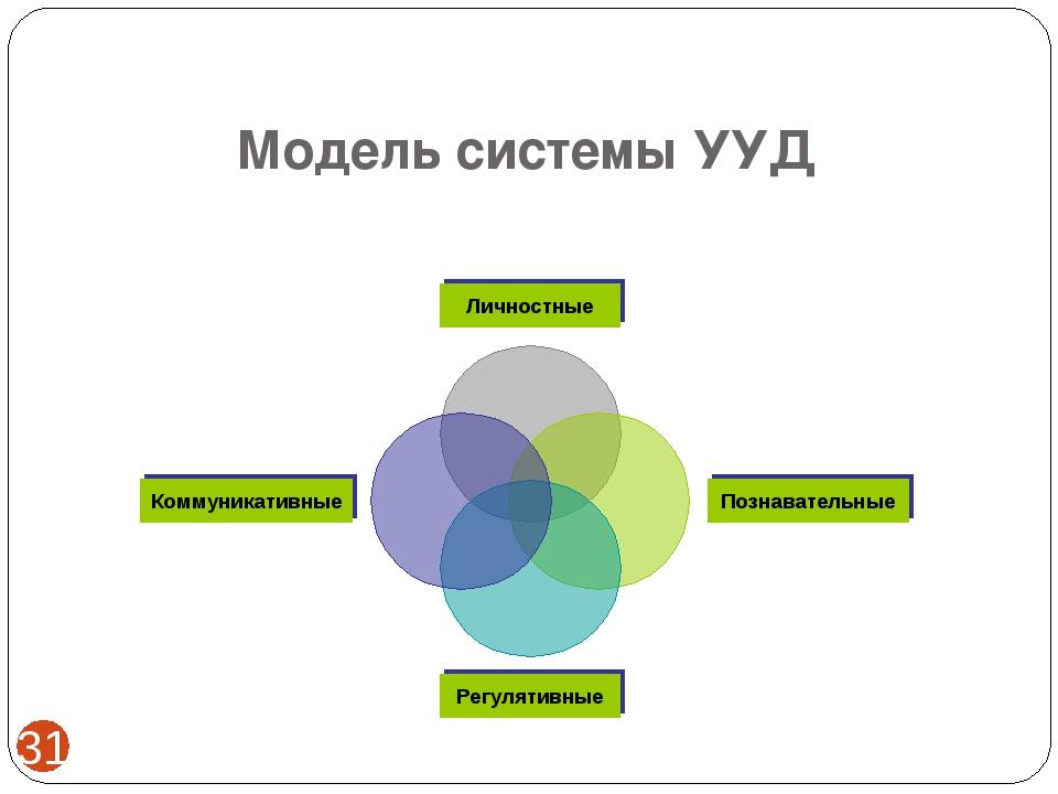 Модель системы УУД *