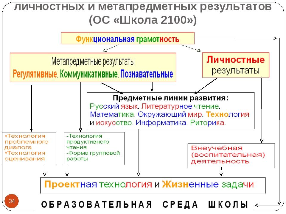Роль учебных предметов в формировании личностных и метапредметных результатов...
