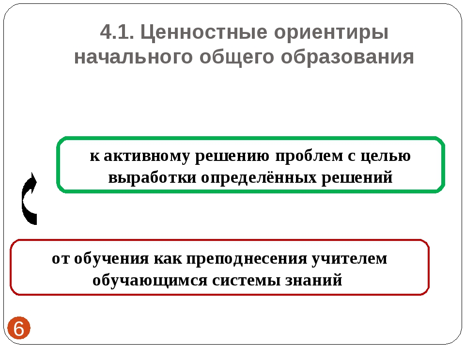 4.1. Ценностные ориентиры начального общего образования *  к активному решен...