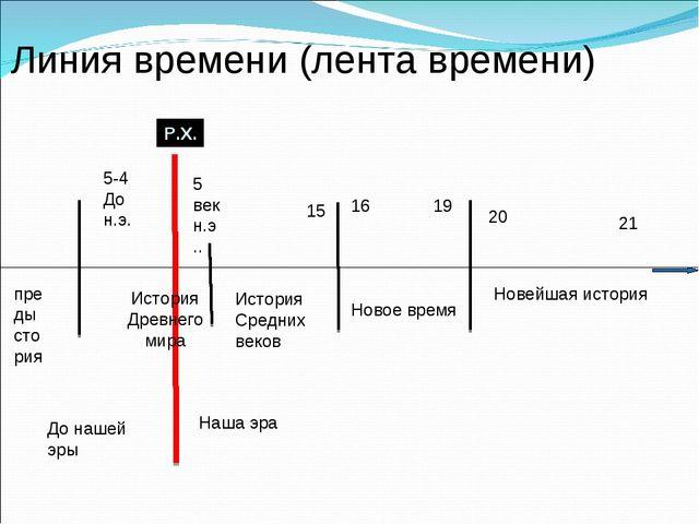 Линия времени (лента времени) преды стория 5-4 До н.э. Р.Х. 5 век н.э.. Исто...