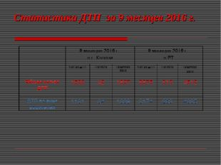 Статистика ДТП за 9 месяцев 2016 г. 9 месяцев 2016 г. в г. Казани9 месяцев