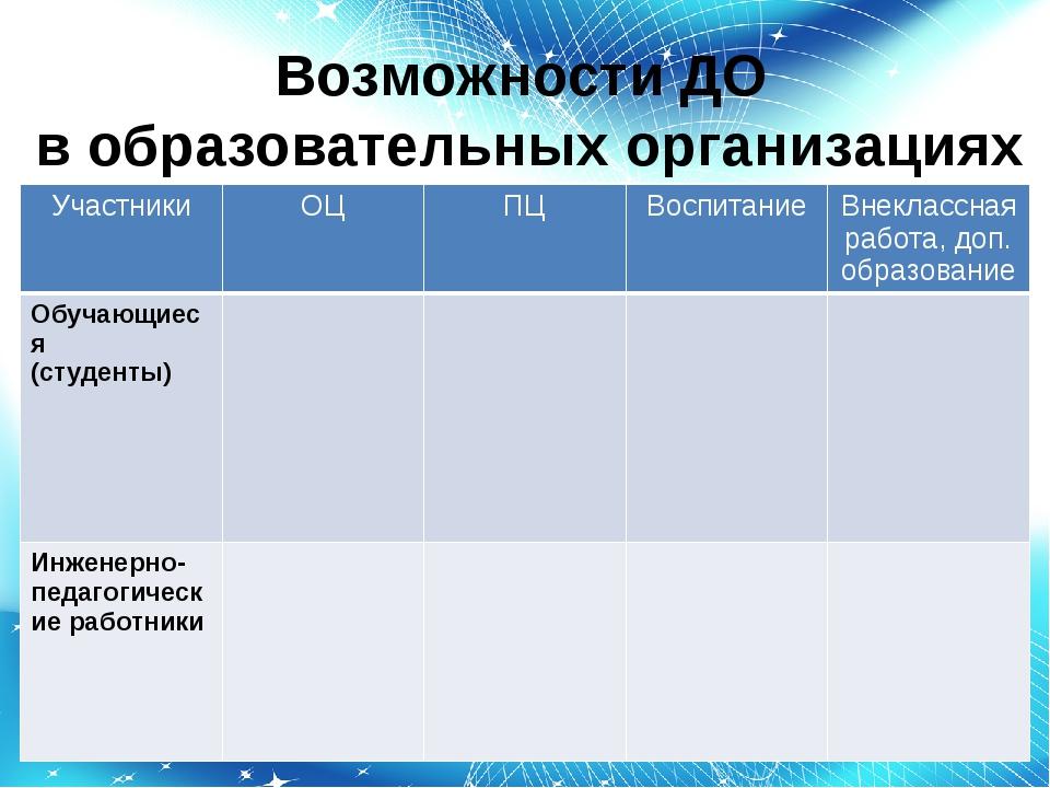 Возможности ДО в образовательных организациях Участники ОЦ ПЦ Воспитание Внек...