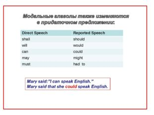 Direct Speech Reported Speech shallshould willwould cancould maymight mu