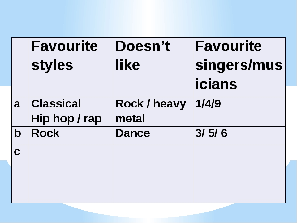 Favouritestyles Doesn't like Favouritesingers/musicians a Classical Hip hop...