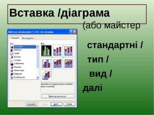 Вставка /діаграма (або майстер діаграм) стандартні / тип / вид / далі
