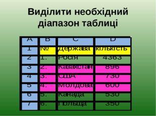 Виділити необхідний діапазон таблиці