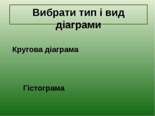 Вибрати тип і вид діаграми Гістограма Кругова діаграма