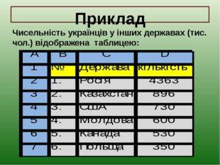 Приклад Чисельність українців у інших державах (тис. чол.) відображена таблиц