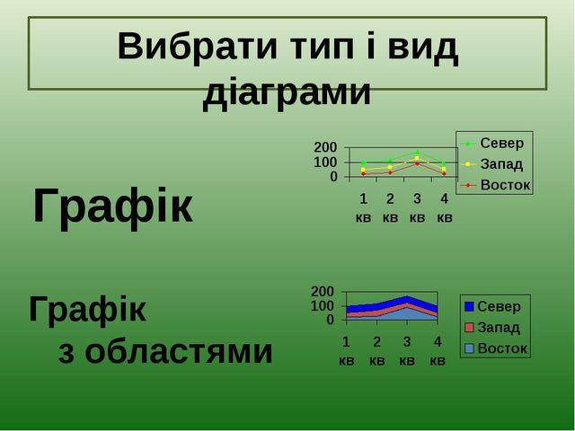 Графік Графік з областями Вибрати тип і вид діаграми