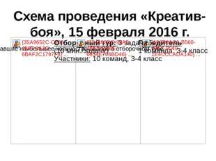 Схема проведения «Креатив-боя», 15 февраля 2016 г.