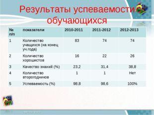 Результаты успеваемости обучающихся № п/ппоказатели 2010-20112011-2012201