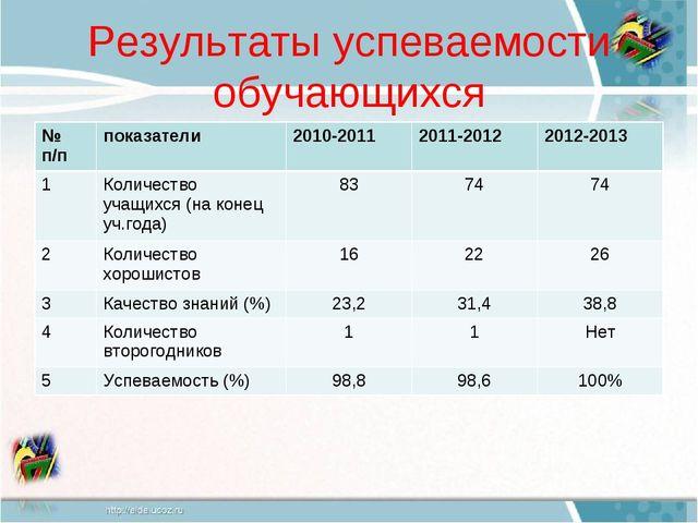 Результаты успеваемости обучающихся № п/ппоказатели 2010-20112011-2012201...