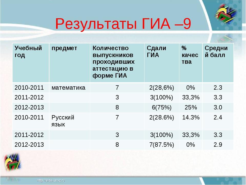 Результаты ГИА –9 Учебный годпредметКоличество выпускников проходивших атте...