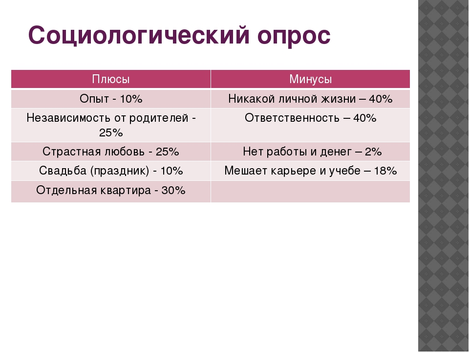 Социологический опрос Плюсы Минусы Опыт -10% Никакой личной жизни – 40% Незав...