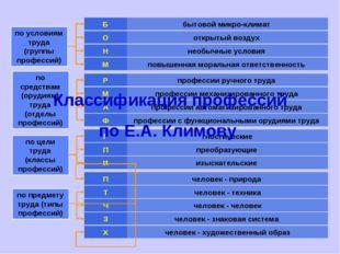бытовой микро-климат Б по условиям труда (группы профессий) открытый воздух О