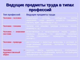Ведущие предметы труда в типах профессий Тип профессийВедущие предметы труда
