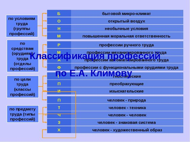 бытовой микро-климат Б по условиям труда (группы профессий) открытый воздух О...