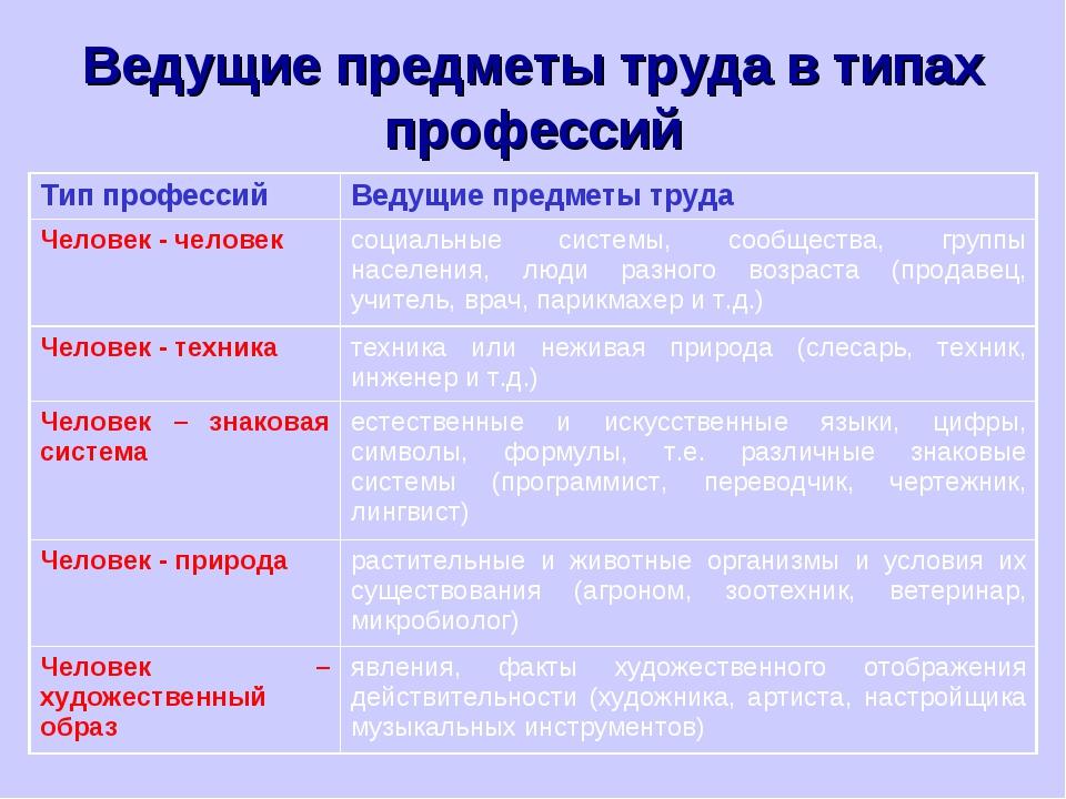 Ведущие предметы труда в типах профессий Тип профессийВедущие предметы труда...