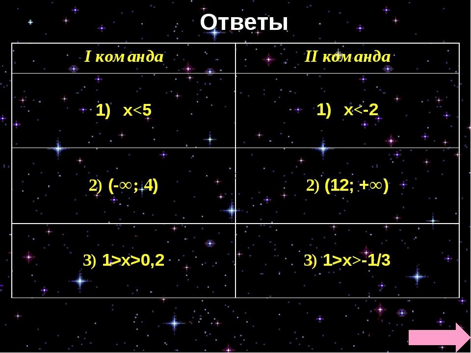 Ответы І командаІІ команда х0,2  3) 1>х>-1/3