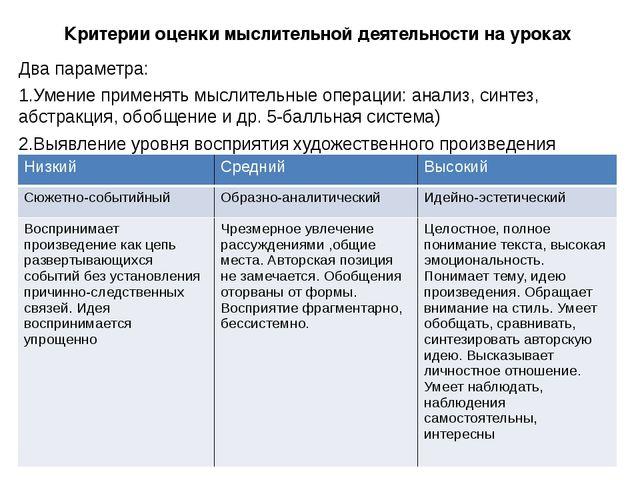 Критерии оценки мыслительной деятельности на уроках Два параметра: 1.Умение п...