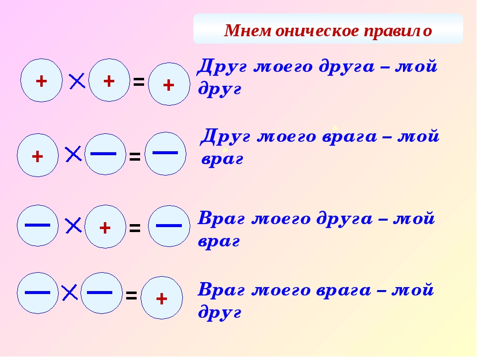 Мнемоническое правило Друг моего друга – мой друг Враг моего друга – мой враг...