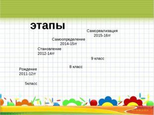 5класс 6-7 класс 8 класс 9 класс этапы Рождение 2011-12гг Становление 2012-1