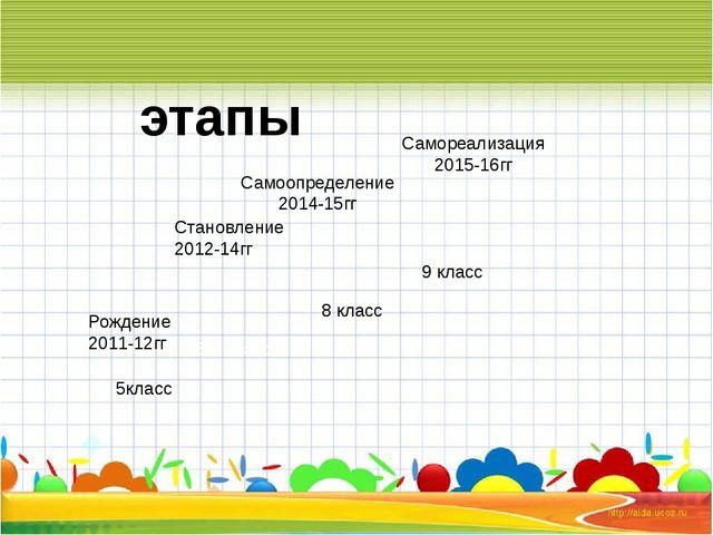 5класс 6-7 класс 8 класс 9 класс этапы Рождение 2011-12гг Становление 2012-1...