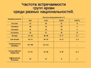 НациональностьЧастота встречаемостив% 0(I)A(II)B(III)AB(IV) Русские3