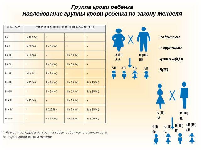 Группа крови ребенка Наследование группы крови ребенка по закону Менделя Табл...