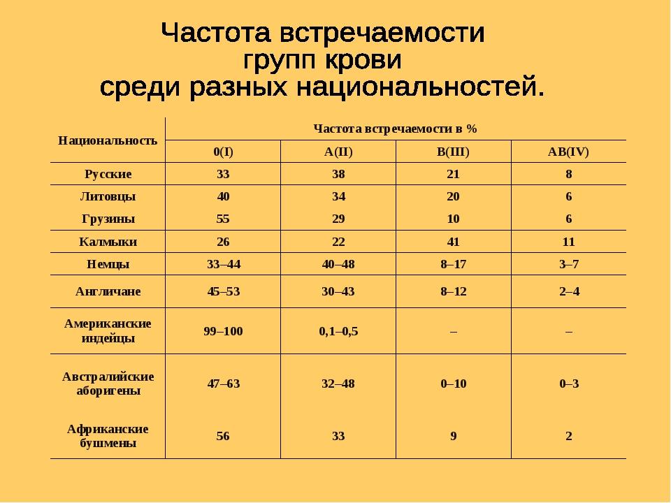 НациональностьЧастота встречаемостив% 0(I)A(II)B(III)AB(IV) Русские3...