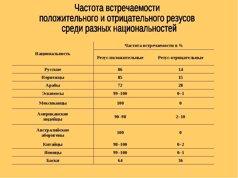 НациональностьЧастота встречаемостив% Резус-положительныеРезус-отрицател...