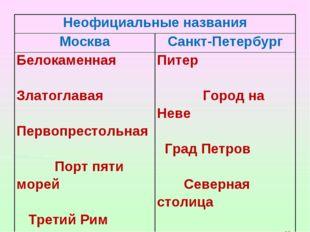 Неофициальные названия МоскваСанкт-Петербург Белокаменная Златоглавая Перво