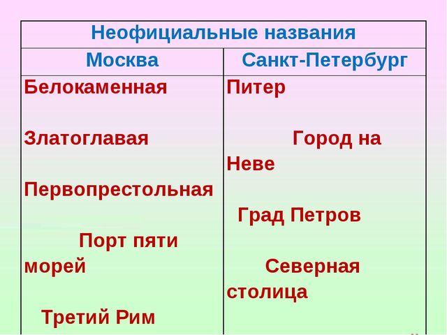 Неофициальные названия МоскваСанкт-Петербург Белокаменная Златоглавая Перво...