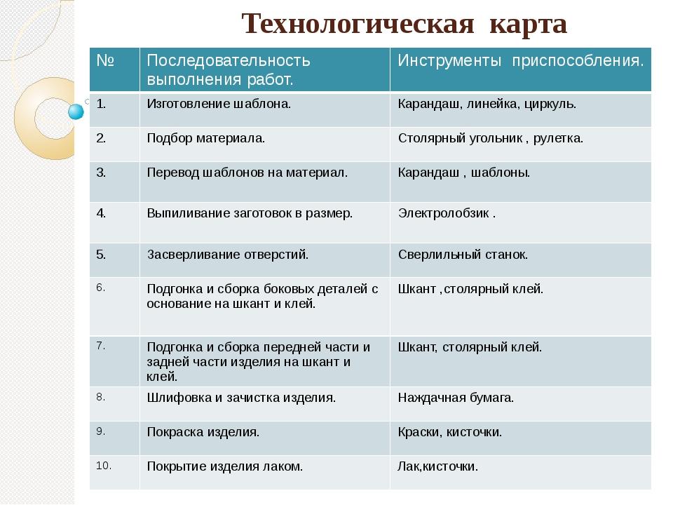 Технологическая карта  № Последовательность выполнения работ. Инструменты п...