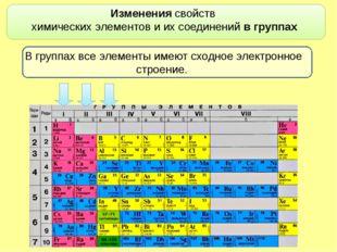 Изменениясвойств химических элементови их соединений в группах В группах в