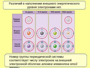 Различий в наполнении внешнего энергетического уровня электронами нет. Номер