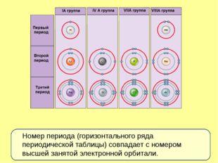 Номер периода (горизонтального ряда периодической таблицы) совпадает с номер