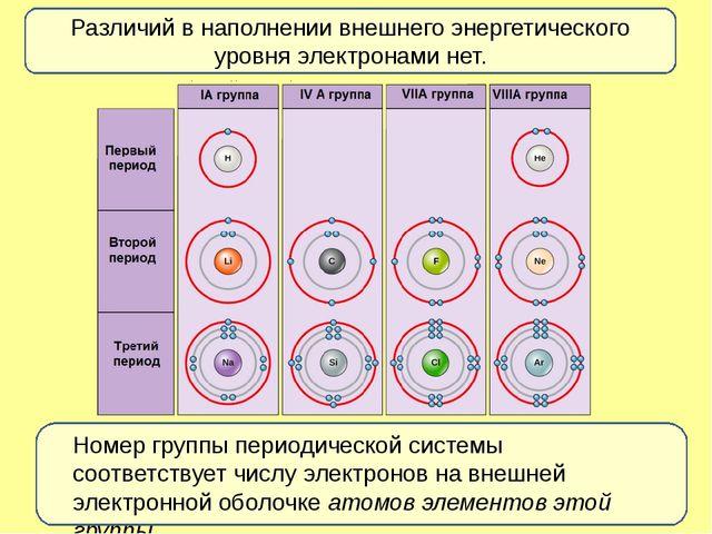 Различий в наполнении внешнего энергетического уровня электронами нет. Номер...